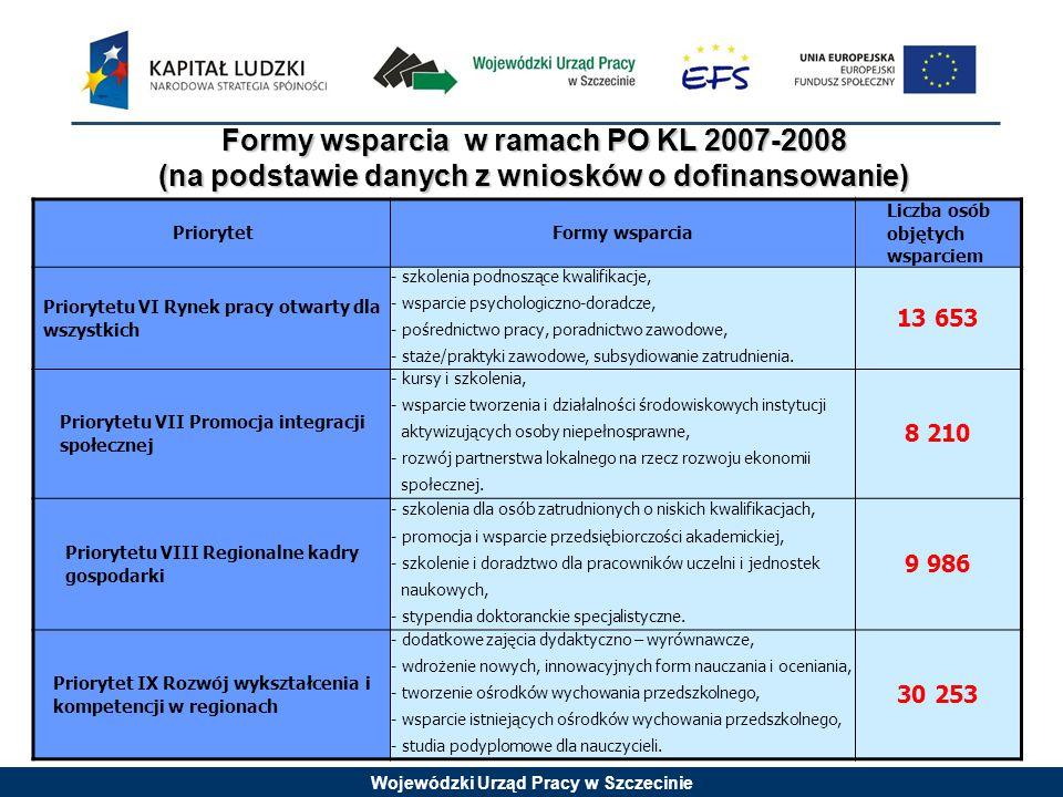 Wojewódzki Urząd Pracy w Szczecinie Formy wsparcia w ramach PO KL 2007-2008 (na podstawie danych z wniosków o dofinansowanie) PriorytetFormy wsparcia