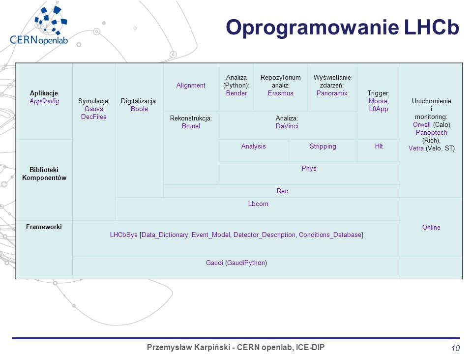 10 Oprogramowanie LHCb Przemysław Karpiński - CERN openlab, ICE-DIP Aplikacje AppConfigSymulacje: Gauss DecFiles Digitalizacja: Boole Alignment Analiza (Python): Bender Repozytorium analiz: Erasmus Wyświetlanie zdarzeń: PanoramixTrigger: Moore, L0App Uruchomienie i monitoring: Orwell (Calo) Panoptech (Rich), Vetra (Velo, ST) Rekonstrukcja: Brunel Analiza: DaVinci Biblioteki Komponentów AnalysisStrippingHlt Phys Rec Lbcom Online Frameworki LHCbSys [Data_Dictionary, Event_Model, Detector_Description, Conditions_Database] Gaudi (GaudiPython)