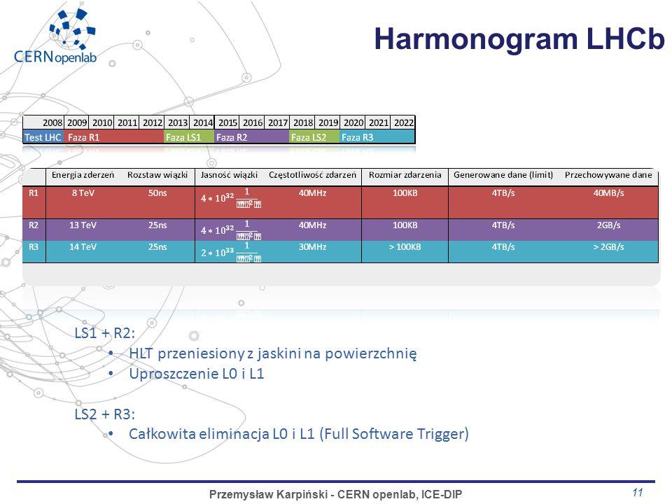 11 Harmonogram LHCb Przemysław Karpiński - CERN openlab, ICE-DIP LS1 + R2: HLT przeniesiony z jaskini na powierzchnię Uproszczenie L0 i L1 LS2 + R3: Całkowita eliminacja L0 i L1 (Full Software Trigger)