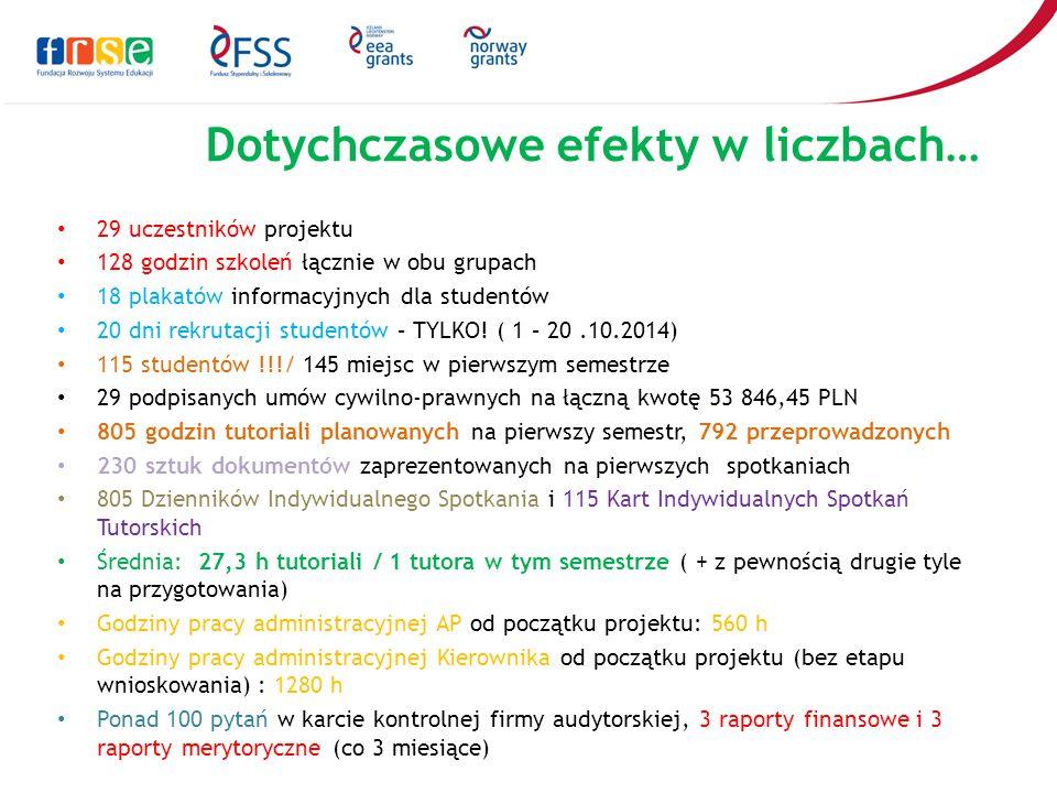Dotychczasowe efekty w liczbach… 29 uczestników projektu 128 godzin szkoleń łącznie w obu grupach 18 plakatów informacyjnych dla studentów 20 dni rekr