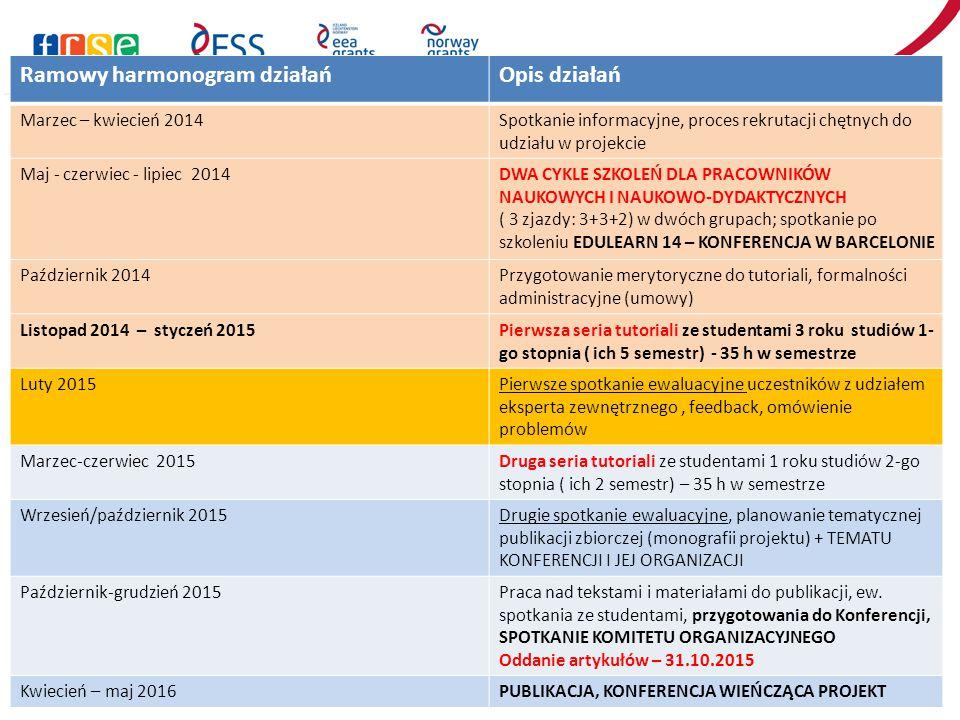 Ramowy harmonogram działańOpis działań Marzec – kwiecień 2014Spotkanie informacyjne, proces rekrutacji chętnych do udziału w projekcie Maj - czerwiec