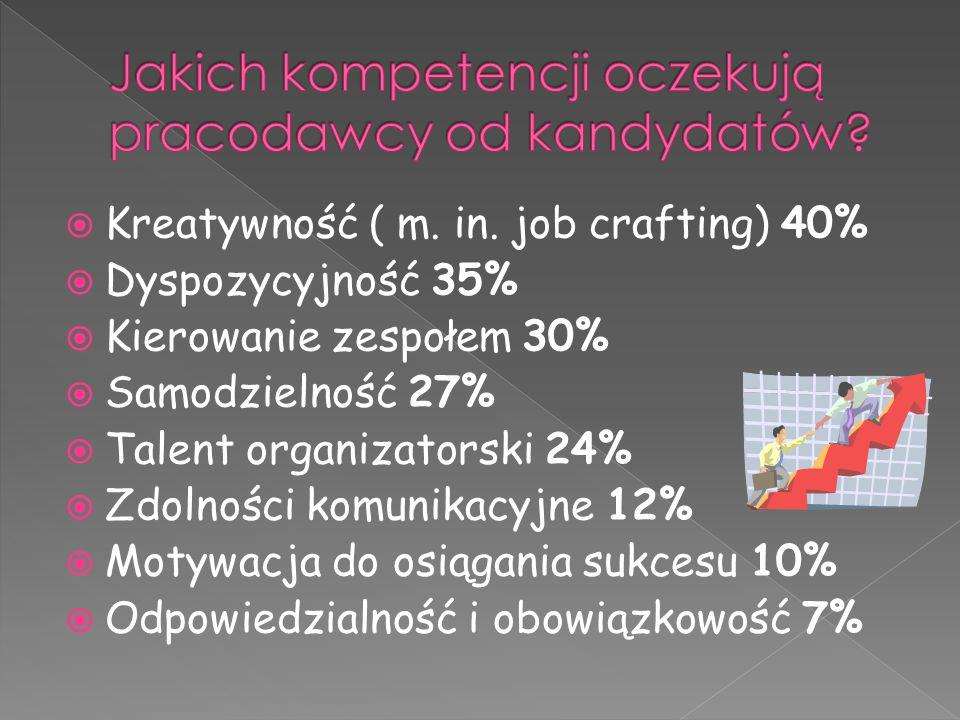  Kreatywność ( m. in. job crafting) 40%  Dyspozycyjność 35%  Kierowanie zespołem 30%  Samodzielność 27%  Talent organizatorski 24%  Zdolności ko