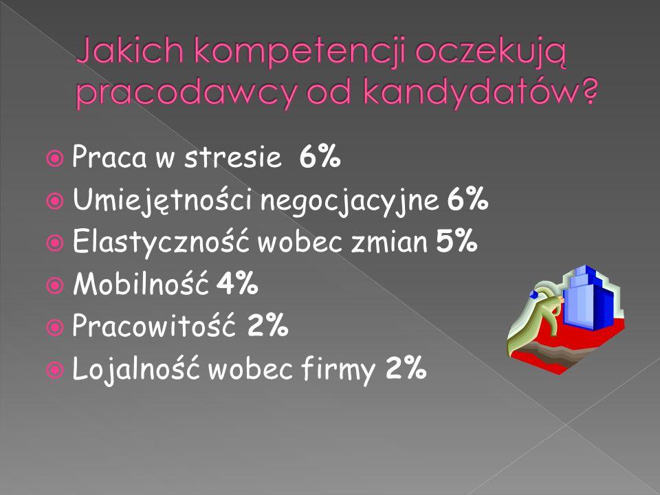  Praca w stresie 6%  Umiejętności negocjacyjne 6%  Elastyczność wobec zmian 5%  Mobilność 4%  Pracowitość 2%  Lojalność wobec firmy 2%