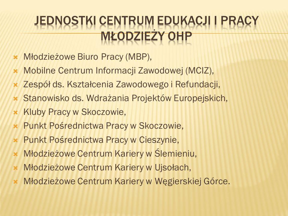  Młodzieżowe Biuro Pracy (MBP),  Mobilne Centrum Informacji Zawodowej (MCIZ),  Zespół ds. Kształcenia Zawodowego i Refundacji,  Stanowisko ds. Wdr