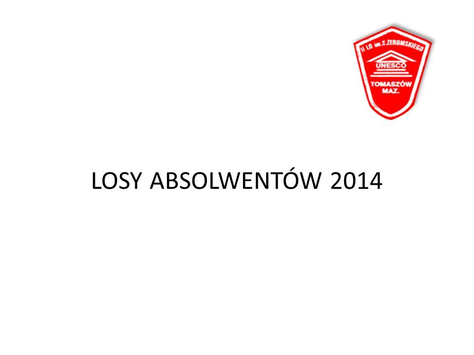 LOSY ABSOLWENTÓW 2014
