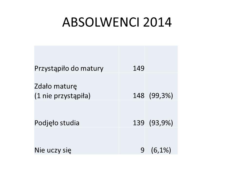 ABSOLWENCI 2014 Przystąpiło do matury149 Zdało maturę (1 nie przystąpiła)148(99,3%) Podjęło studia139(93,9%) Nie uczy się9(6,1%)