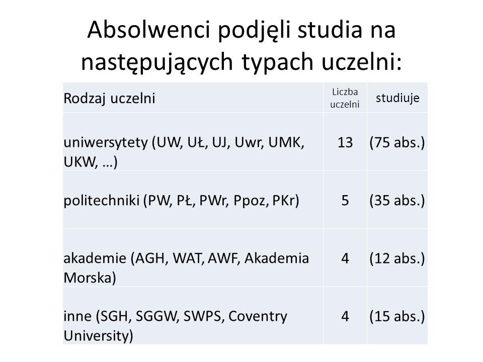 Absolwenci podjęli studia na następujących typach uczelni: Rodzaj uczelni Liczba uczelni studiuje uniwersytety (UW, UŁ, UJ, Uwr, UMK, UKW, …) 13(75 abs.) politechniki (PW, PŁ, PWr, Ppoz, PKr)5(35 abs.) akademie (AGH, WAT, AWF, Akademia Morska) 4(12 abs.) inne (SGH, SGGW, SWPS, Coventry University) 4(15 abs.)