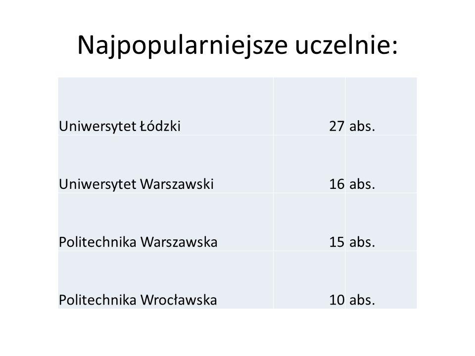 Najpopularniejsze uczelnie: Uniwersytet Łódzki27 abs.