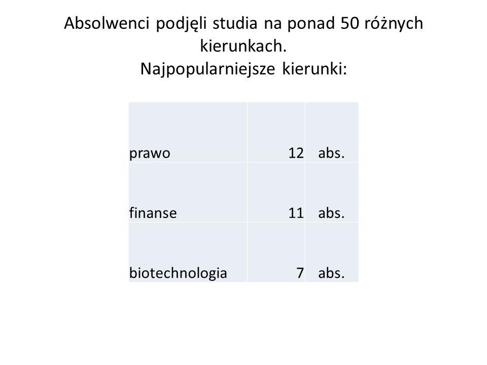 Zgodność studiowanego kierunku z profilem klasy: m-f82% h-d58% b-ch71% men76,9% mig69,6%