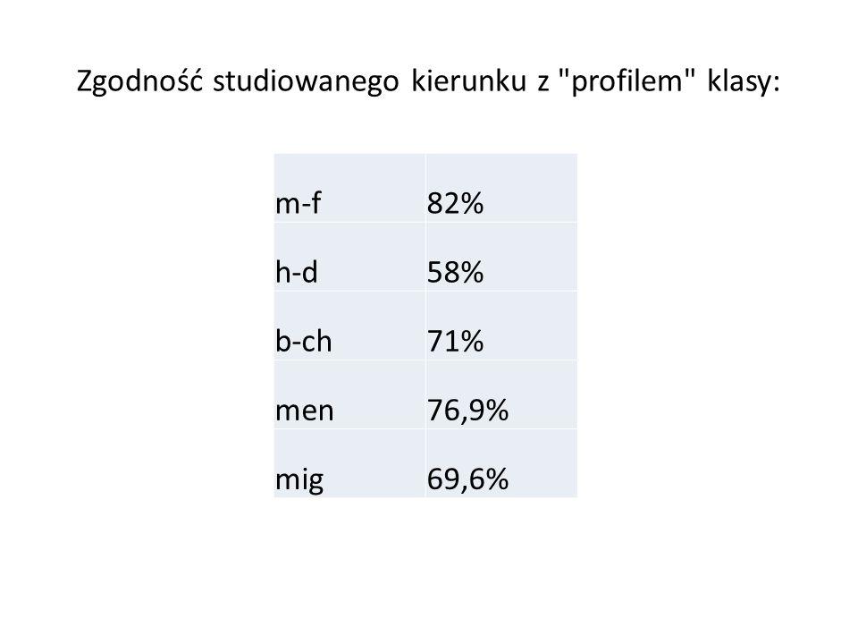 klasa III m-f, ukończyło 30 ucz., studiuje 28 abs.