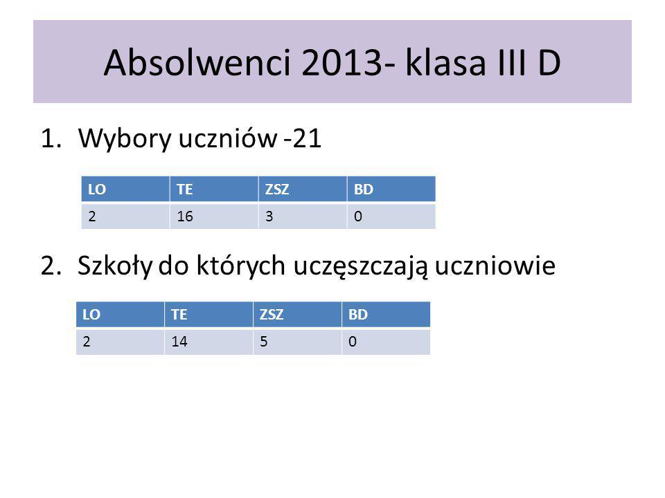 Absolwenci 2013- klasa III D 1.Wybory uczniów -21 2.Szkoły do których uczęszczają uczniowie LOTEZSZBD 21630 LOTEZSZBD 21450
