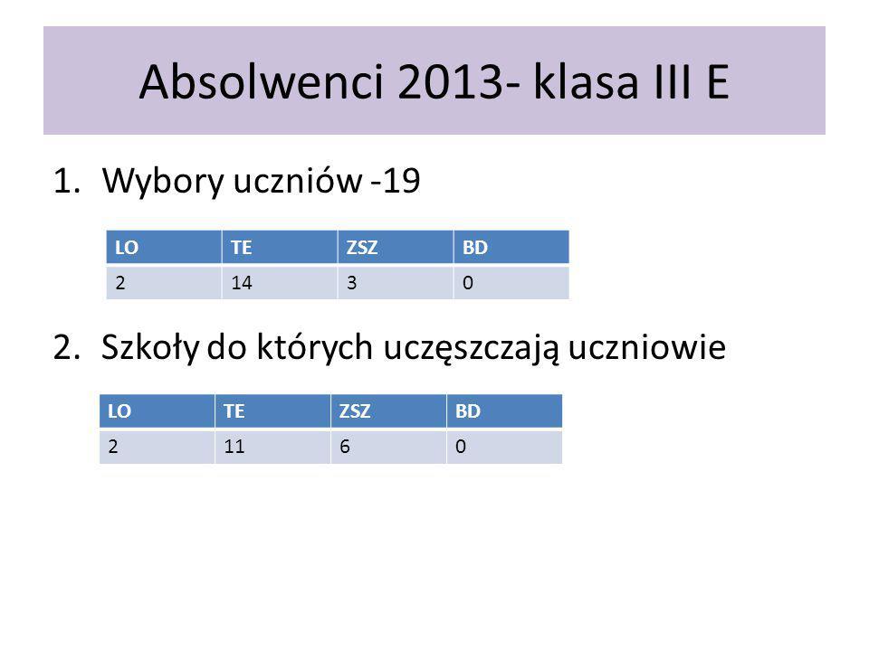 Absolwenci 2013- klasa III E 1.Wybory uczniów -19 2.Szkoły do których uczęszczają uczniowie LOTEZSZBD 21430 LOTEZSZBD 21160