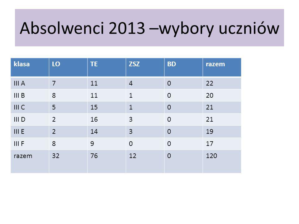 Absolwenci 2013 –wybory uczniów klasaLOTEZSZBDrazem III A7114022 III B8111020 III C5151021 III D2163021 III E2143019 III F890017 razem3276120120