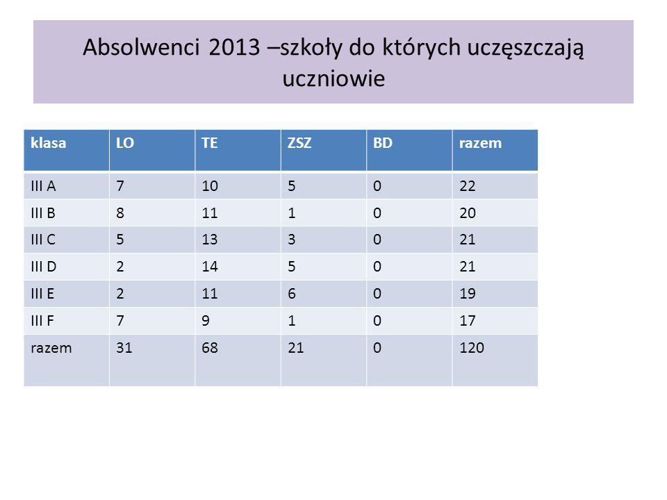 Absolwenci 2013 –szkoły do których uczęszczają uczniowie klasaLOTEZSZBDrazem III A7105022 III B8111020 III C5133021 III D2145021 III E2116019 III F791017 razem3168210120