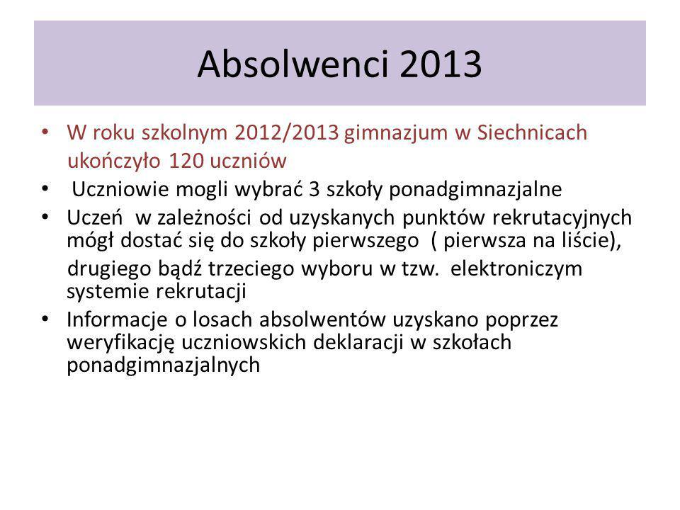 Absolwenci 2013 W roku szkolnym 2012/2013 gimnazjum w Siechnicach ukończyło 120 uczniów Uczniowie mogli wybrać 3 szkoły ponadgimnazjalne Uczeń w zależności od uzyskanych punktów rekrutacyjnych mógł dostać się do szkoły pierwszego ( pierwsza na liście), drugiego bądź trzeciego wyboru w tzw.