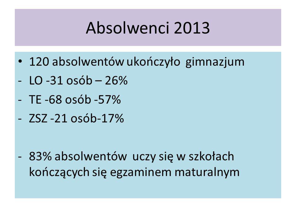 Absolwenci 2013 120 absolwentów ukończyło gimnazjum -LO -31 osób – 26% -TE -68 osób -57% -ZSZ -21 osób-17% -83% absolwentów uczy się w szkołach kończących się egzaminem maturalnym