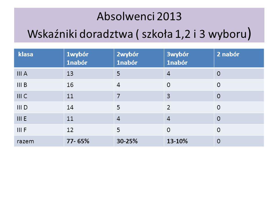 Absolwenci 2013 Wskaźniki doradztwa ( szkoła 1,2 i 3 wyboru ) klasa1wybór 1nabór 2wybór 1nabór 3wybór 1nabór 2 nabór III A13540 III B16400 III C11730