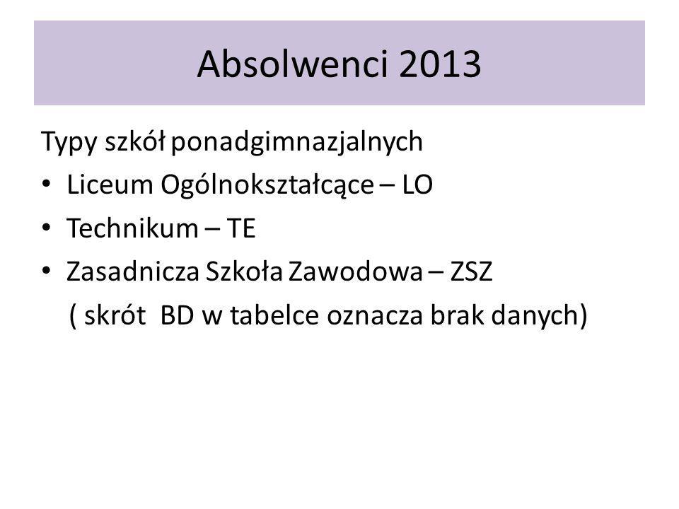 Absolwenci 2013 Typy szkół ponadgimnazjalnych Liceum Ogólnokształcące – LO Technikum – TE Zasadnicza Szkoła Zawodowa – ZSZ ( skrót BD w tabelce oznacza brak danych)