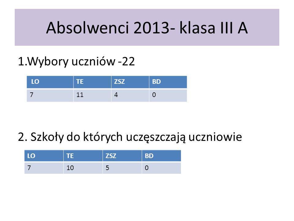 Absolwenci 2013- klasa III A 1.Wybory uczniów -22 2. Szkoły do których uczęszczają uczniowie LOTEZSZBD 71140 LOTEZSZBD 71050