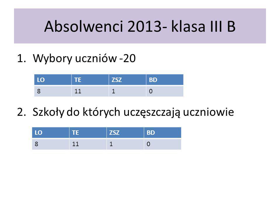 Absolwenci 2013- klasa III B 1.Wybory uczniów -20 2.Szkoły do których uczęszczają uczniowie LOTEZSZBD 81110 LOTEZSZBD 81110