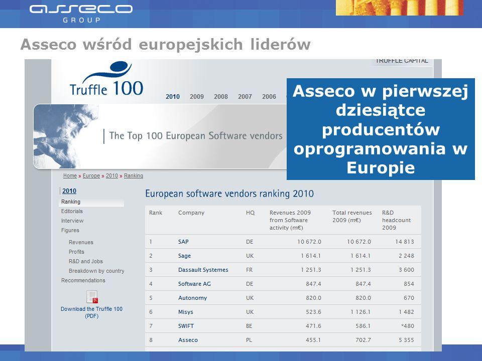  Warstwa logiki aplikacji  Java (JEE) .NET  Serwer aplikacyjny  IBM WebSphere  Oracle WebLogic  Warstwa bazy danych  Oracle  MS SQL Najczęściej stosowane technologie 7