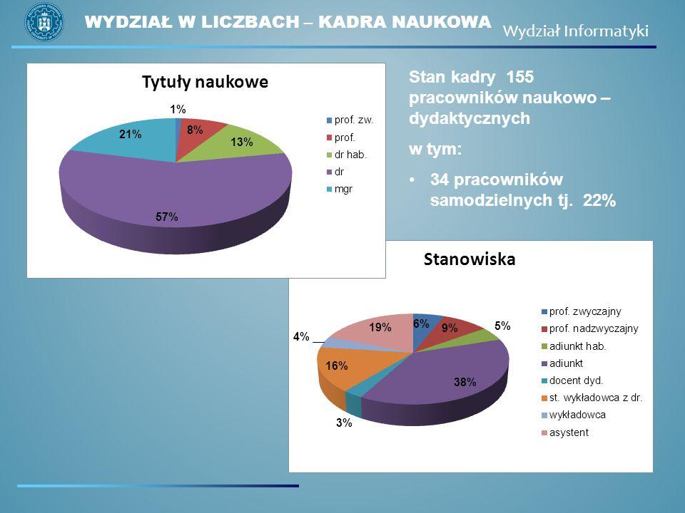 WYDZIAŁ W LICZBACH – KADRA NAUKOWA Wydział Informatyki Stan kadry 155 pracowników naukowo – dydaktycznych w tym: 34 pracowników samodzielnych tj. 22%
