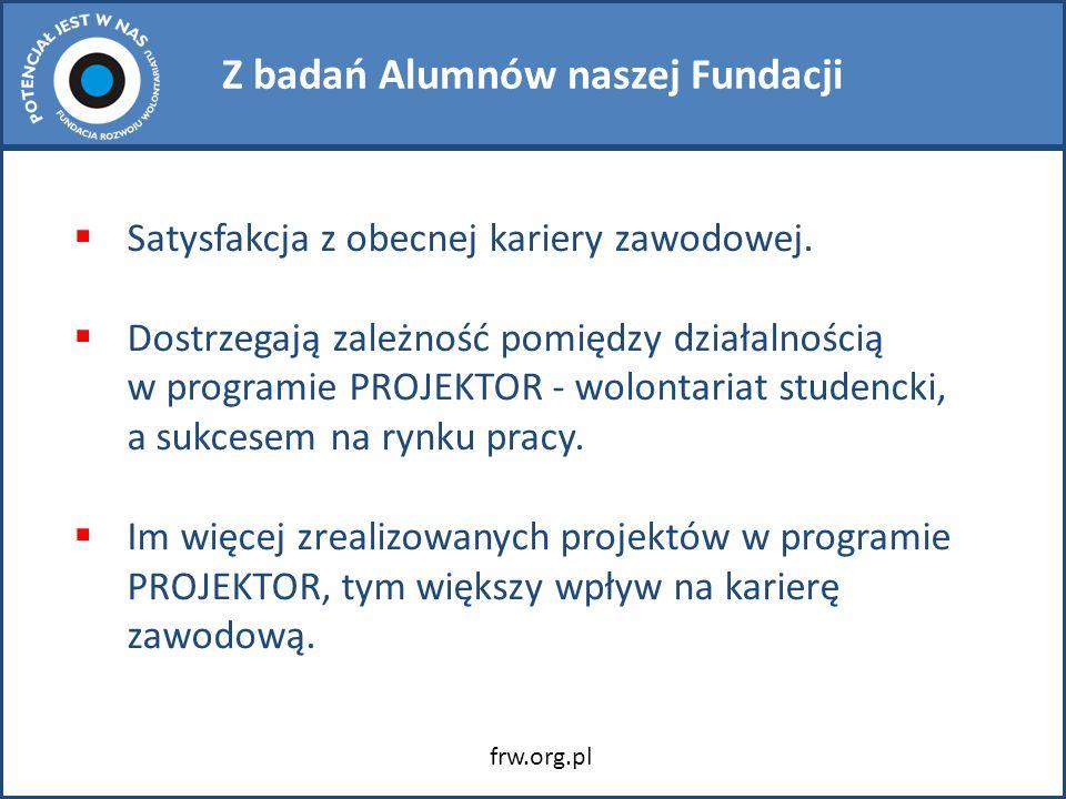 Z badań Alumnów naszej Fundacji  Satysfakcja z obecnej kariery zawodowej.