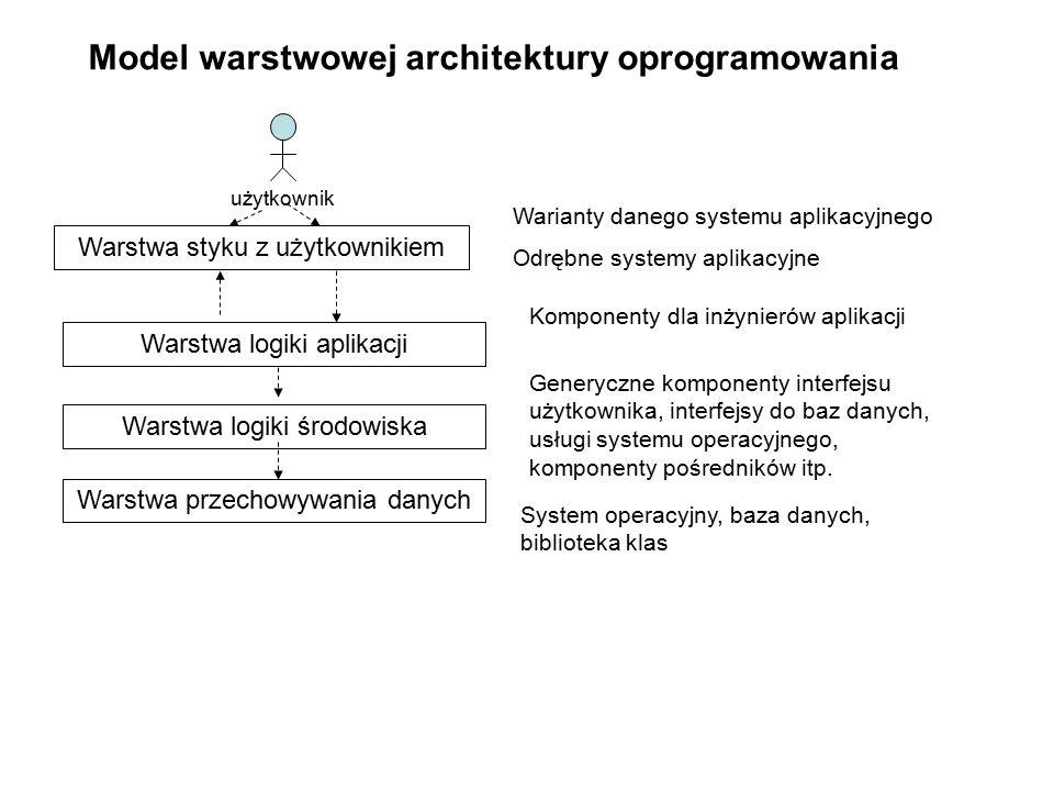 Model warstwowej architektury oprogramowania Warstwa styku z użytkownikiem Warstwa logiki aplikacji Warstwa logiki środowiska Warstwa przechowywania danych użytkownik Warianty danego systemu aplikacyjnego Odrębne systemy aplikacyjne Komponenty dla inżynierów aplikacji Generyczne komponenty interfejsu użytkownika, interfejsy do baz danych, usługi systemu operacyjnego, komponenty pośredników itp.