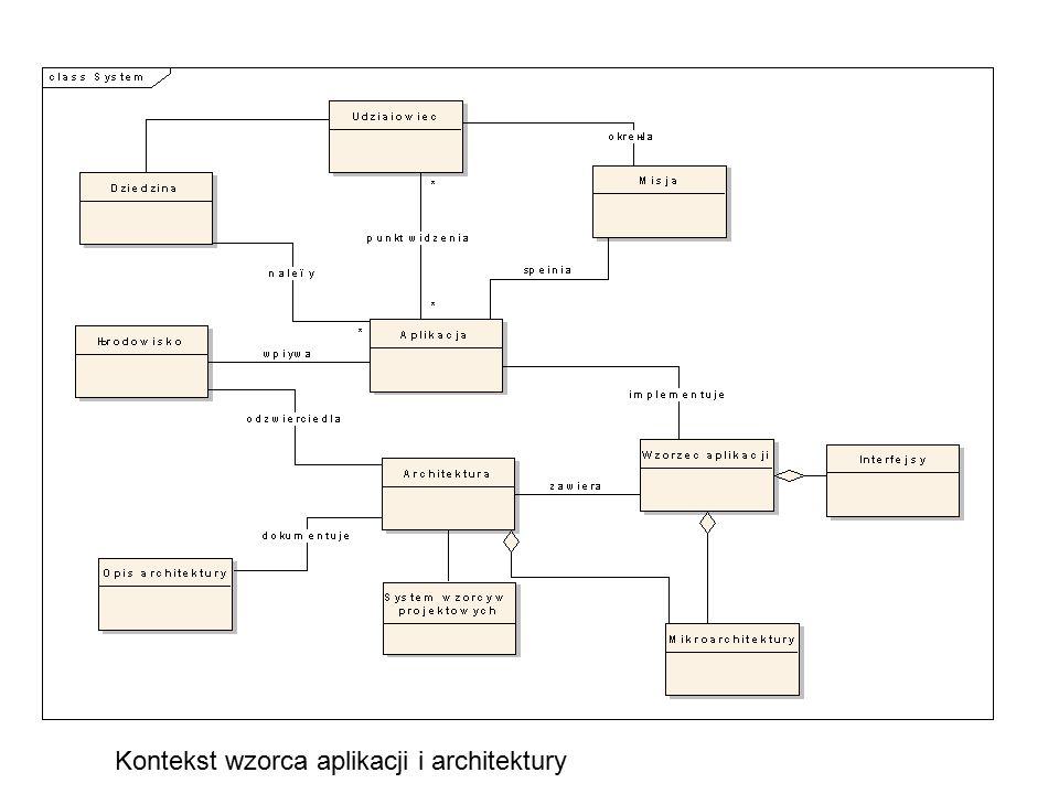 Kontekst wzorca aplikacji i architektury