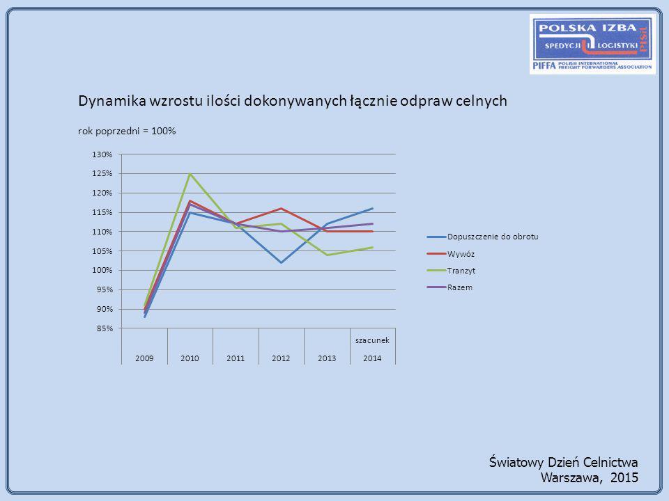 Światowy Dzień Celnictwa Warszawa, 2015 Dynamika wzrostu ilości dokonywanych łącznie odpraw celnych rok poprzedni = 100%