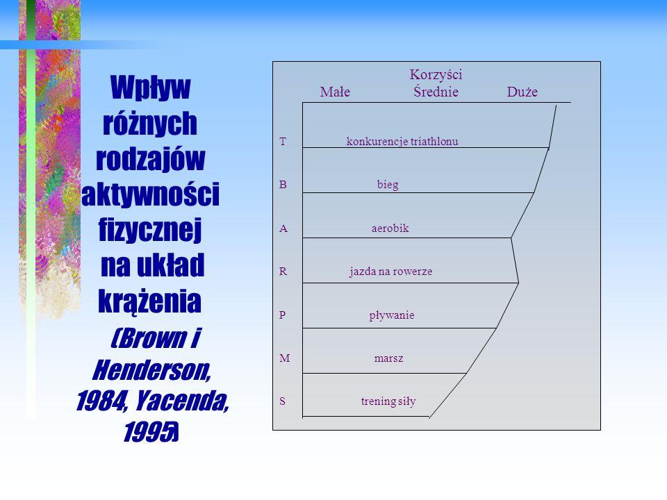 Wpływ różnych rodzajów aktywności fizycznej na układ krążenia (Brown i Henderson, 1984, Yacenda, 1995) Korzyści Małe Średnie Duże T konkurencje triath