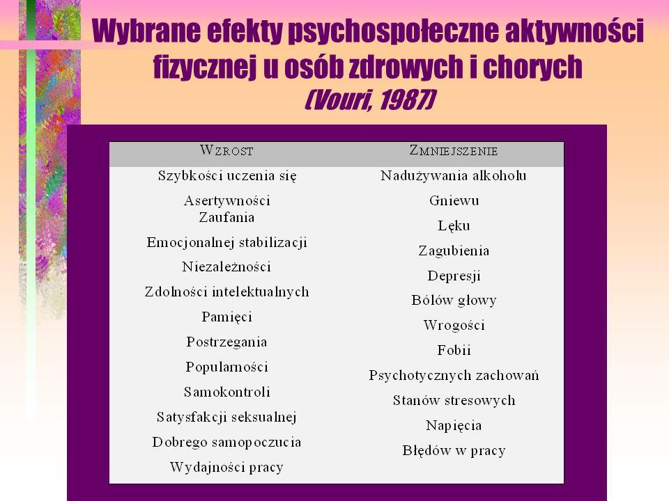 Wybrane efekty psychospołeczne aktywności fizycznej u osób zdrowych i chorych (Vouri, 1987)
