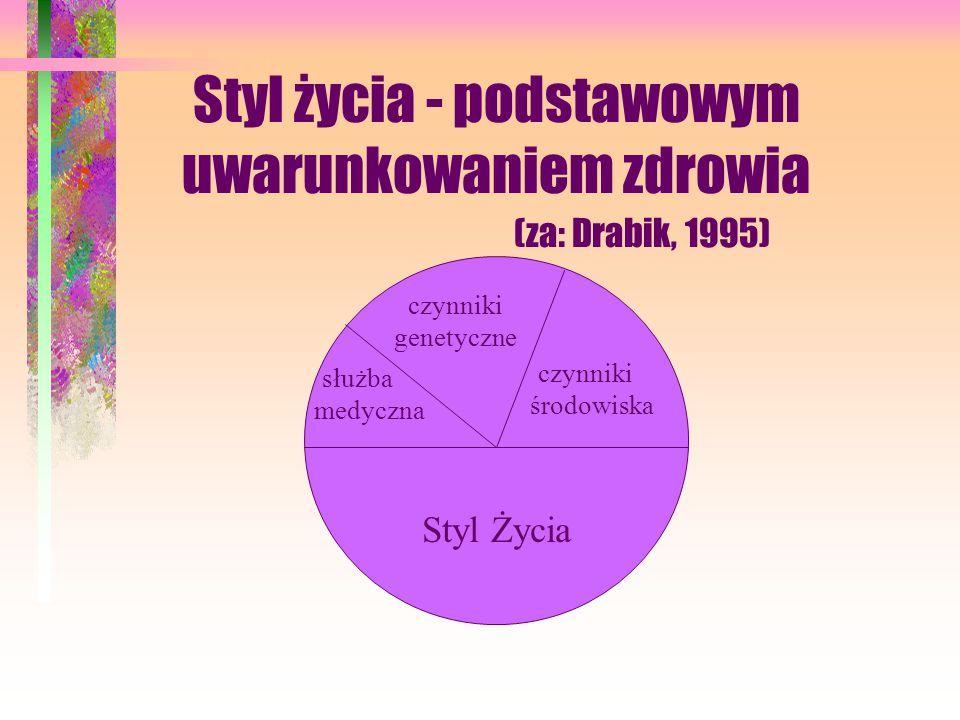 Styl życia - podstawowym uwarunkowaniem zdrowia (za: Drabik, 1995) służba medyczna Styl Życia czynniki środowiska czynniki genetyczne