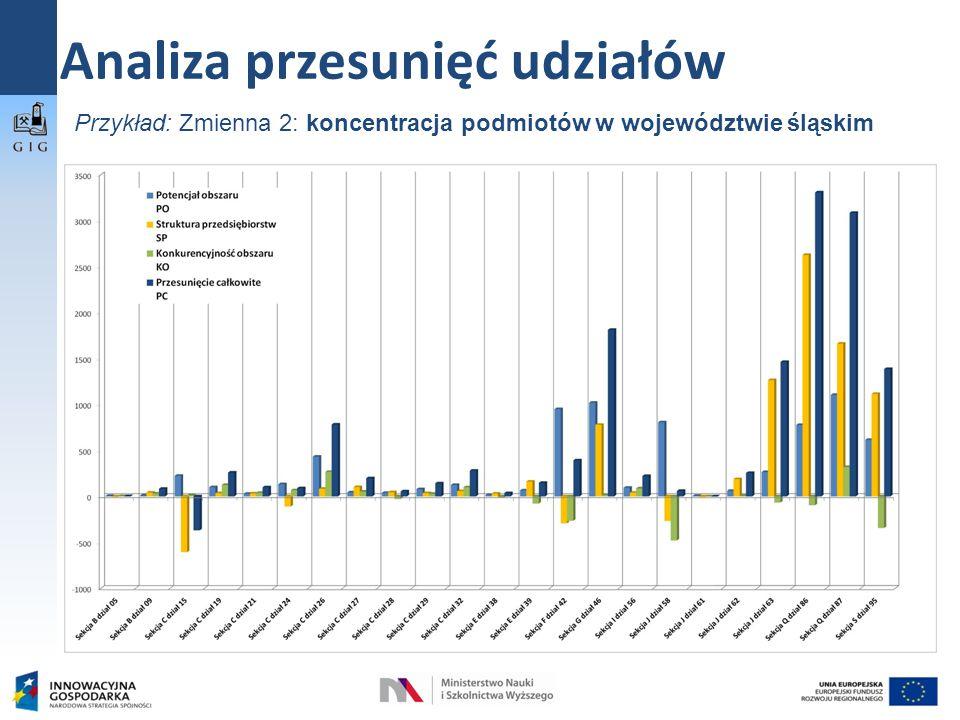 Analiza przesunięć udziałów Przykład: Zmienna 2: koncentracja podmiotów w województwie śląskim