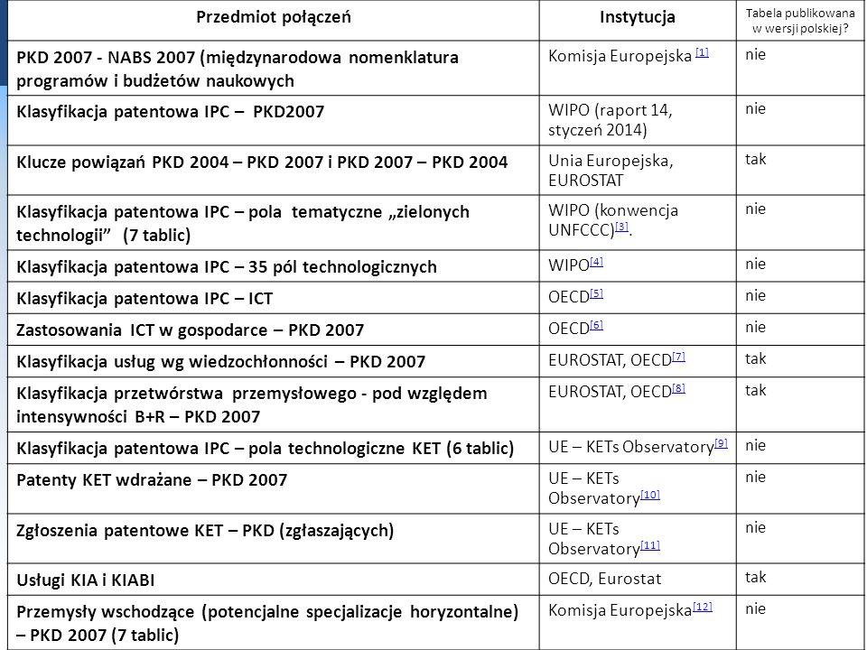 Przedmiot połączeńInstytucja Tabela publikowana w wersji polskiej.