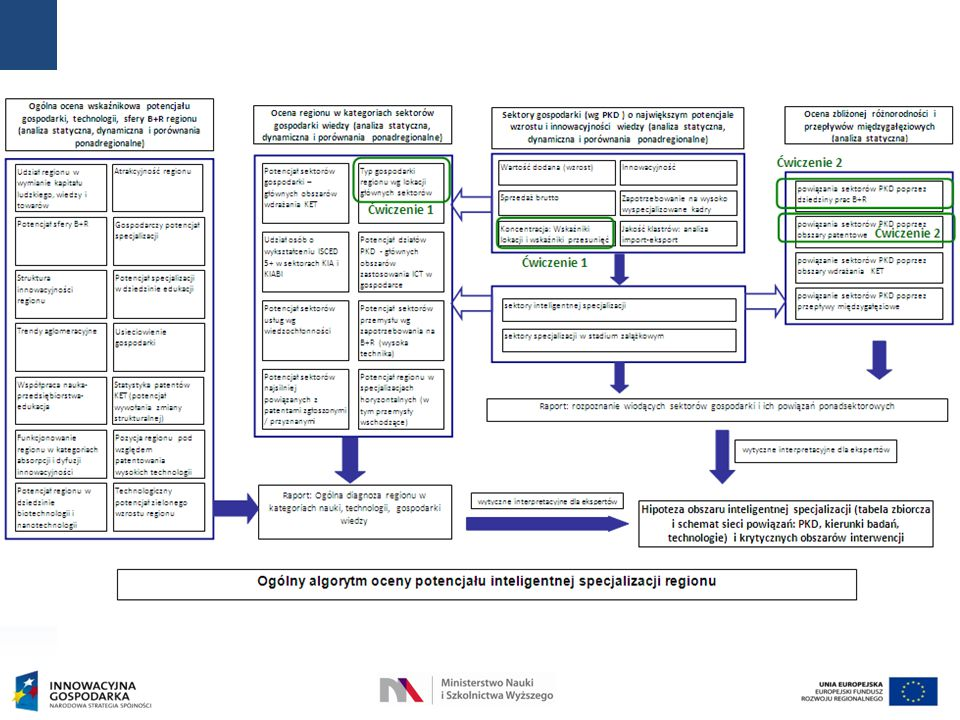 Przedsięwzięcie jest współfinansowane przez Unię Europejską ze środków Europejskiego Funduszu Rozwoju Regionalnego w ramach Programu Operacyjnego Innowacyjna Gospodarka, 2007-2013 FUNDUSZE EUROPEJSKIE - DLA ROZWOJU INNOWACYJNEJ GOSPODARKI Narodowy Program Foresight – wdrożenie wyników