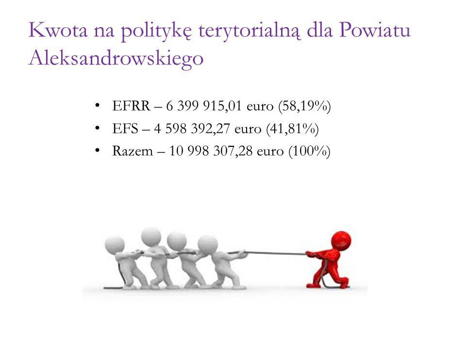 Kwota na politykę terytorialną dla Powiatu Aleksandrowskiego EFRR – 6 399 915,01 euro (58,19%) EFS – 4 598 392,27 euro (41,81%) Razem – 10 998 307,28