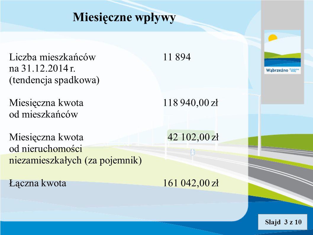 Miesięczne wpływy Liczba mieszkańców 11 894 na 31.12.2014 r.
