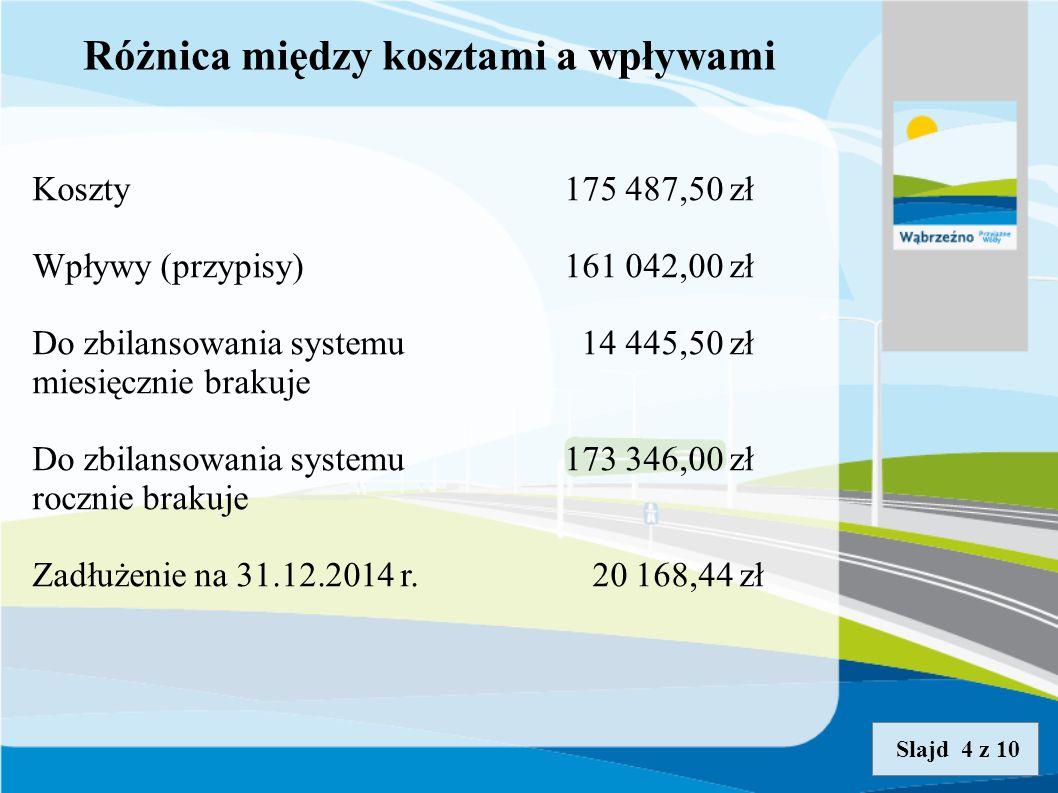 Różnica między kosztami a wpływami Koszty175 487,50 zł Wpływy (przypisy)161 042,00 zł Do zbilansowania systemu 14 445,50 zł miesięcznie brakuje Do zbilansowania systemu173 346,00 zł rocznie brakuje Zadłużenie na 31.12.2014 r.