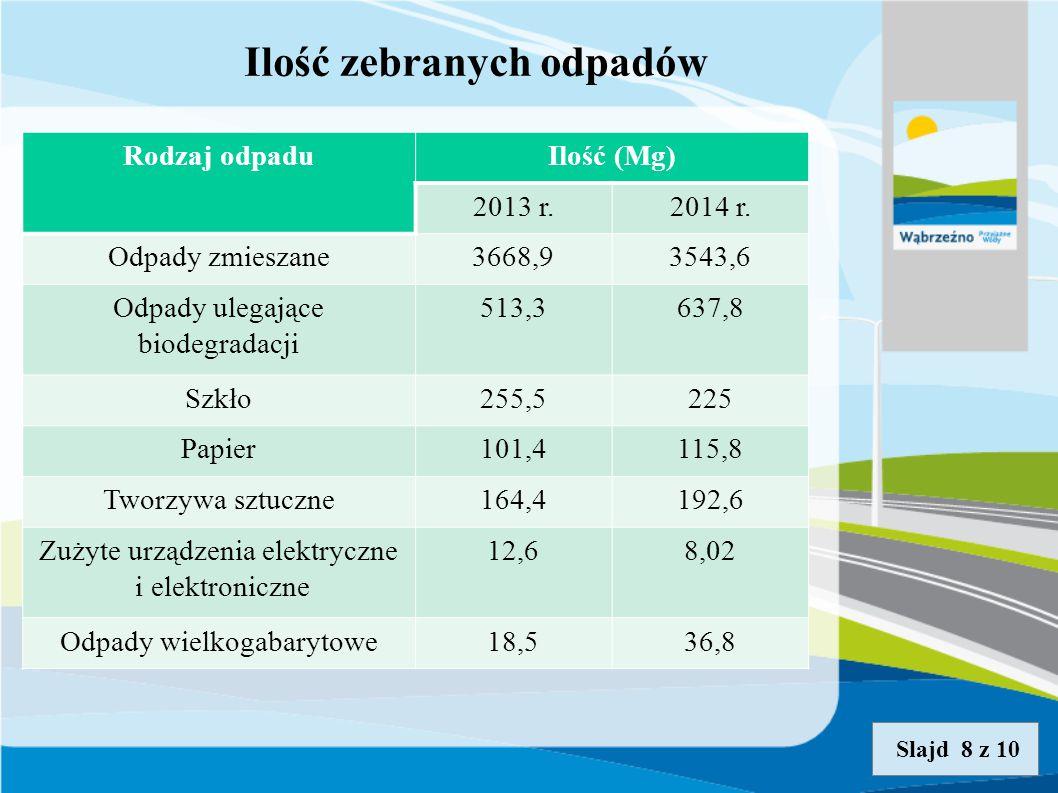Ilość zebranych odpadów Slajd 8 z 10 Rodzaj odpaduIlość (Mg) 2013 r.2014 r.