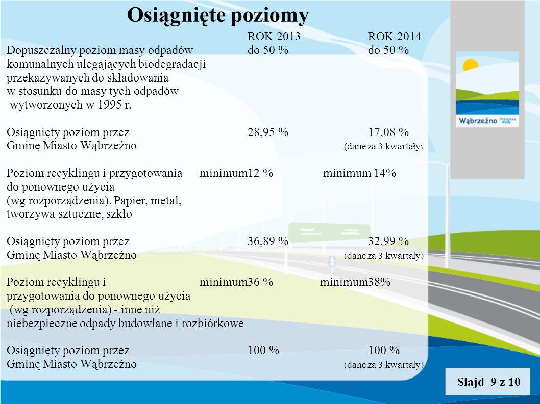 Osiągnięte poziomy Slajd 9 z 10 ROK 2013ROK 2014 Dopuszczalny poziom masy odpadów do 50 %do 50 % komunalnych ulegających biodegradacji przekazywanych do składowania w stosunku do masy tych odpadów wytworzonych w 1995 r.