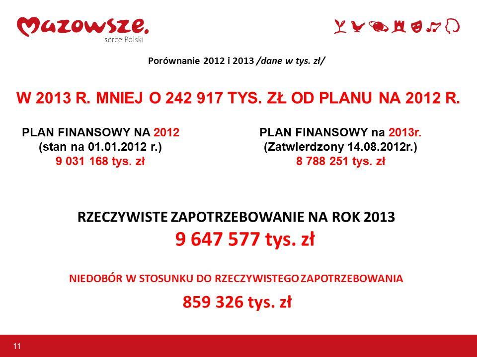 11 Porównanie 2012 i 2013 /dane w tys. zł/ RZECZYWISTE ZAPOTRZEBOWANIE NA ROK 2013 9 647 577 tys.