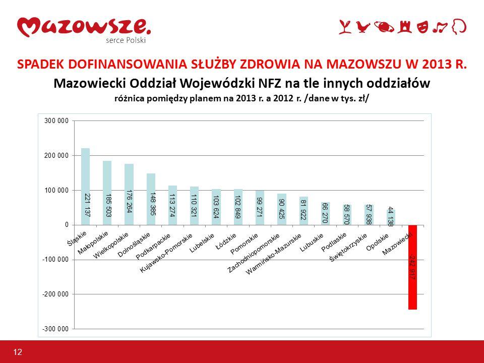 12 SPADEK DOFINANSOWANIA SŁUŻBY ZDROWIA NA MAZOWSZU W 2013 R.