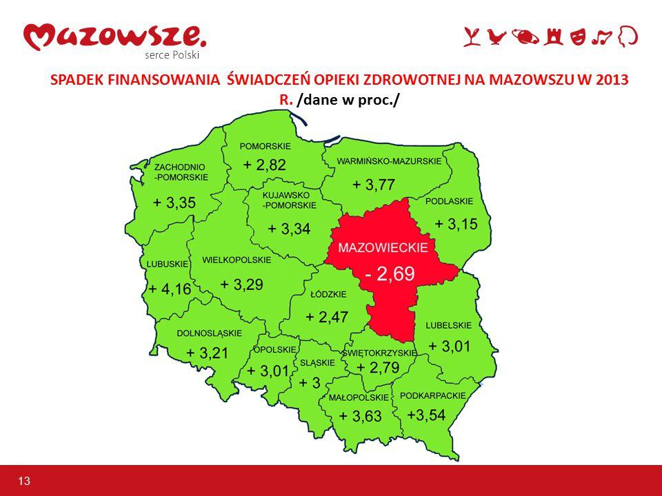 13 SPADEK FINANSOWANIA ŚWIADCZEŃ OPIEKI ZDROWOTNEJ NA MAZOWSZU W 2013 R. /dane w proc./