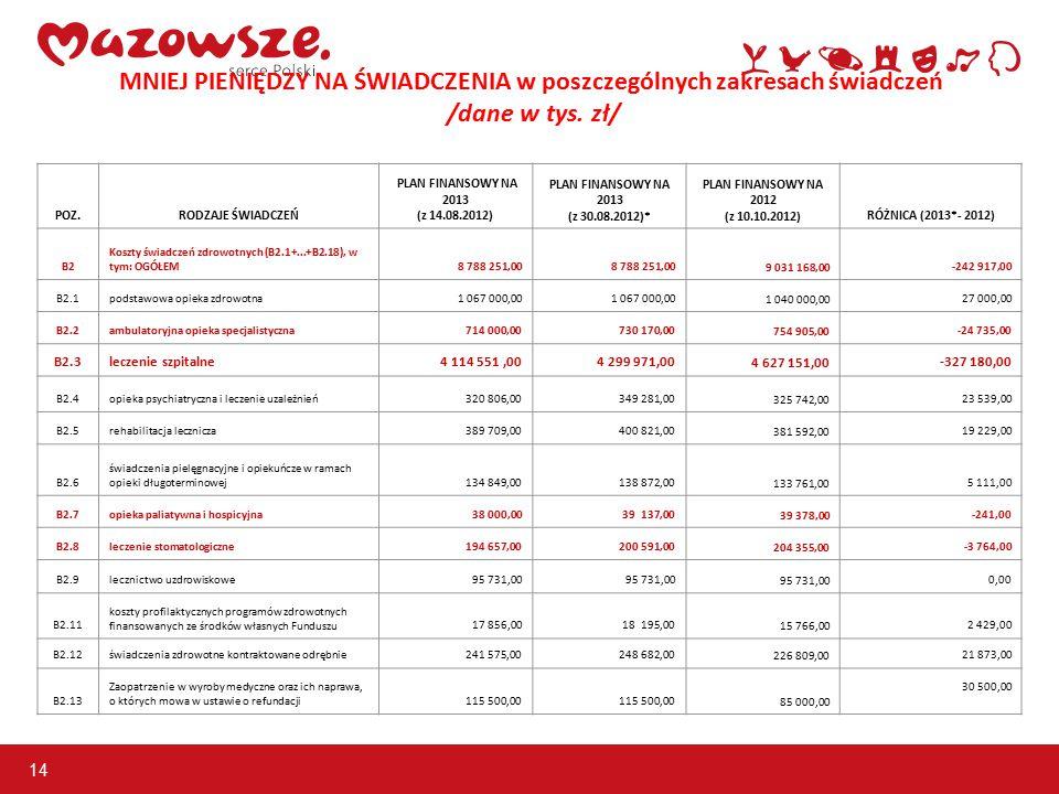 14 MNIEJ PIENIĘDZY NA ŚWIADCZENIA w poszczególnych zakresach świadczeń /dane w tys. zł/ POZ.RODZAJE ŚWIADCZEŃ PLAN FINANSOWY NA 2013 (z 14.08.2012) PL