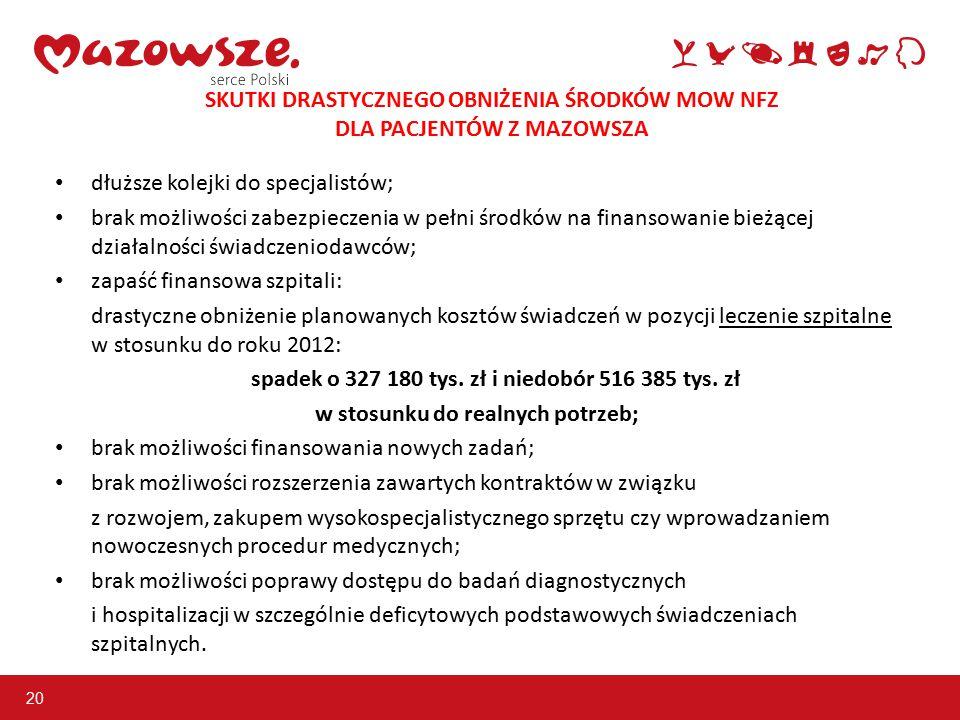 20 SKUTKI DRASTYCZNEGO OBNIŻENIA ŚRODKÓW MOW NFZ DLA PACJENTÓW Z MAZOWSZA dłuższe kolejki do specjalistów; brak możliwości zabezpieczenia w pełni środków na finansowanie bieżącej działalności świadczeniodawców; zapaść finansowa szpitali: drastyczne obniżenie planowanych kosztów świadczeń w pozycji leczenie szpitalne w stosunku do roku 2012: spadek o 327 180 tys.