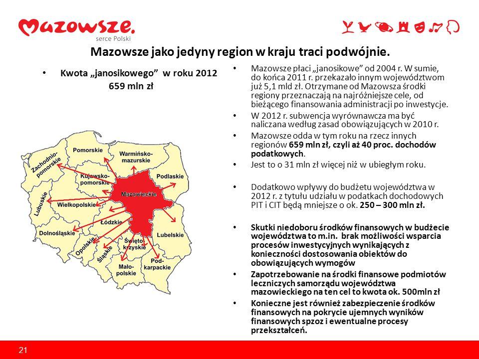 """Mazowsze jako jedyny region w kraju traci podwójnie. Mazowsze płaci """"janosikowe"""" od 2004 r. W sumie, do końca 2011 r. przekazało innym województwom ju"""