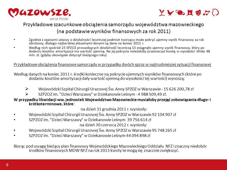 9 Przykładowe szacunkowe obciążenia samorządu województwa mazowieckiego (na podstawie wyników finansowych za rok 2011) Zgodnie z zapisami ustawy o działalności leczniczej podmiot tworzący może pokryć ujemny wynik finansowy za rok obrotowy, dlatego najbardziej aktualnymi danymi są dane na koniec 2011 r.