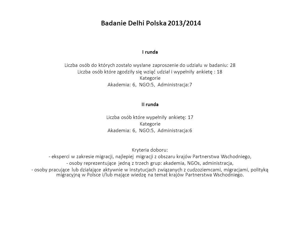 Badanie Delhi Polska 2013/2014 I runda Liczba osób do których zostało wysłane zaproszenie do udziału w badaniu: 28 Liczba osób które zgodziły się wziąć udział i wypełniły ankietę : 18 Kategorie Akademia: 6, NGO:5, Administracja:7 II runda Liczba osób które wypełniły ankietę: 17 Kategorie Akademia: 6, NGO:5, Administracja:6 Kryteria doboru: - eksperci w zakresie migracji, najlepiej migracji z obszaru krajów Partnerstwa Wschodniego, - osoby reprezentujące jedną z trzech grup: akademia, NGOs, administracja, - osoby pracujące lub działające aktywnie w instytucjach związanych z cudzoziemcami, migracjami, polityką migracyjną w Polsce i/lub mające wiedzę na temat krajów Partnerstwa Wschodniego.