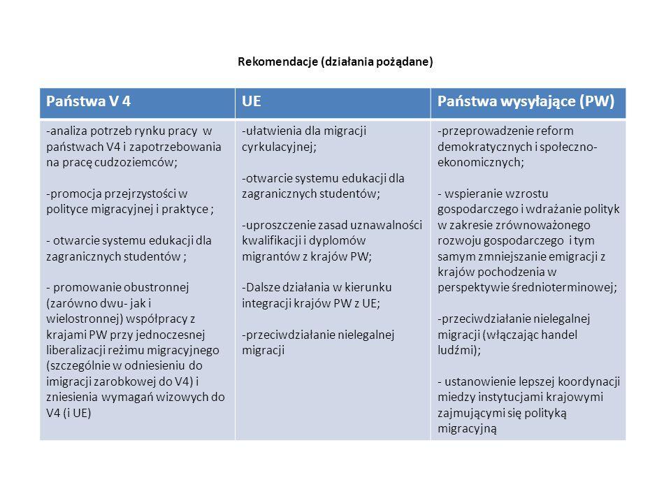 Rekomendacje (działania pożądane) Państwa V 4UEPaństwa wysyłające (PW) -analiza potrzeb rynku pracy w państwach V4 i zapotrzebowania na pracę cudzoziemców; -promocja przejrzystości w polityce migracyjnej i praktyce ; - otwarcie systemu edukacji dla zagranicznych studentów ; - promowanie obustronnej (zarówno dwu- jak i wielostronnej) współpracy z krajami PW przy jednoczesnej liberalizacji reżimu migracyjnego (szczególnie w odniesieniu do imigracji zarobkowej do V4) i zniesienia wymagań wizowych do V4 (i UE) -ułatwienia dla migracji cyrkulacyjnej; -otwarcie systemu edukacji dla zagranicznych studentów; -uproszczenie zasad uznawalności kwalifikacji i dyplomów migrantów z krajów PW; -Dalsze działania w kierunku integracji krajów PW z UE; -przeciwdziałanie nielegalnej migracji -przeprowadzenie reform demokratycznych i społeczno- ekonomicznych; - wspieranie wzrostu gospodarczego i wdrażanie polityk w zakresie zrównoważonego rozwoju gospodarczego i tym samym zmniejszanie emigracji z krajów pochodzenia w perspektywie średnioterminowej; -przeciwdziałanie nielegalnej migracji (włączając handel ludźmi); - ustanowienie lepszej koordynacji miedzy instytucjami krajowymi zajmującymi się polityką migracyjną